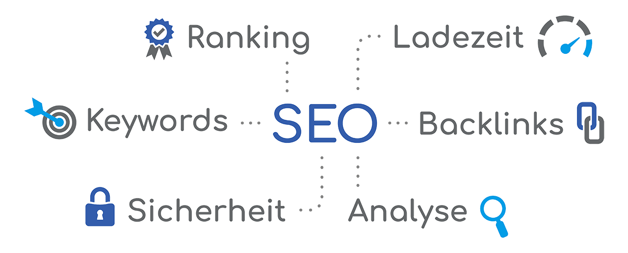 SEO: Keywords, Ranking, Ladezeit, Backlinks, Analyse, Sicherheit